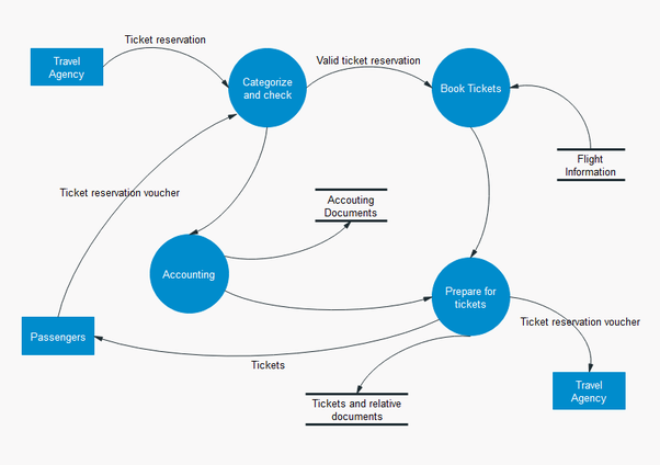 What Are The Components Of Data Flow Diagram Quora