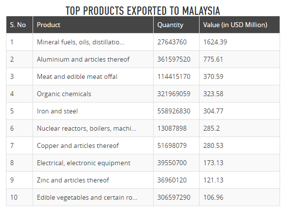 I want to start import/export business from Malaysia/India