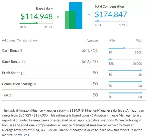 what is the salary of a level 6 finance manager at amazon quora