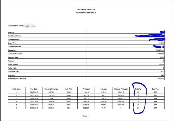 dhani loan details