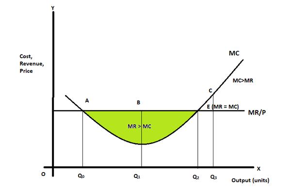 relationship between marginal cost and marginal revenue
