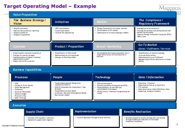 What are the components of the target operating model quora a version by maddison ward accmission Image collections