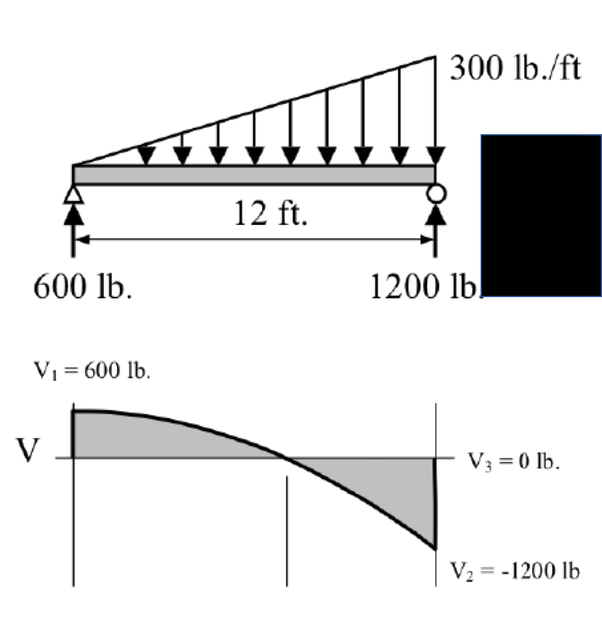 What Is The Slope Of A Shear Force Diagram Quora