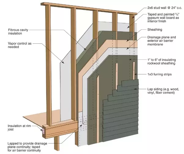 What Are The Advantages Of Building Houses Out Of A Wood Frame