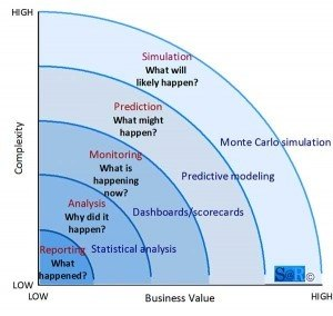 how can companies benefit from data analysis quora