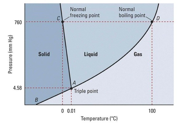 Boiling Point And Melting Point On Phase Diagram Electrical Work