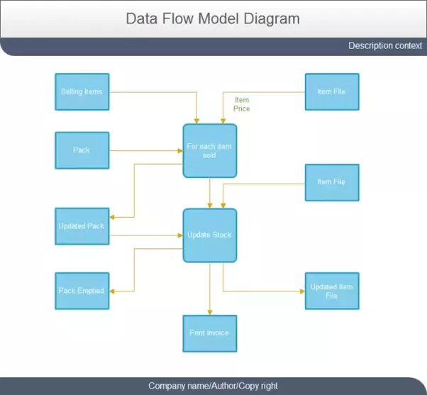 What is the purpose of a data flow diagram what are its uses quora data flow diagrams can be used to provide a clear representation of any business function the technique starts with an overall picture of the business and ccuart Gallery