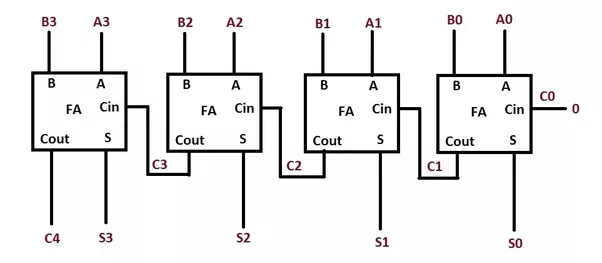 what is the meaning of carry in full adder circuits