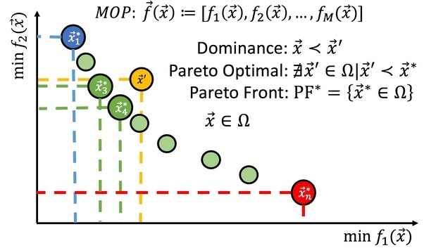 What Is The Pareto Dominance Concept In Multi Objective Optimization