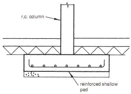 What Is A Concrete Pad Footing Quora
