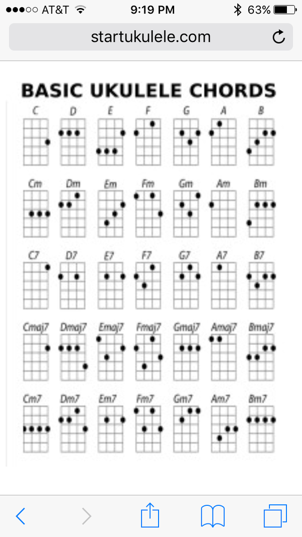 I Like Somewhere Over The Rainbow Since Its An Easy Way To Learn Chords And Other Ones Because It Helps When Youre Learning Read Tab Fret