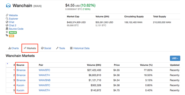 Typical Maxium Margin Leverage For Bitcoin Default Ethereum