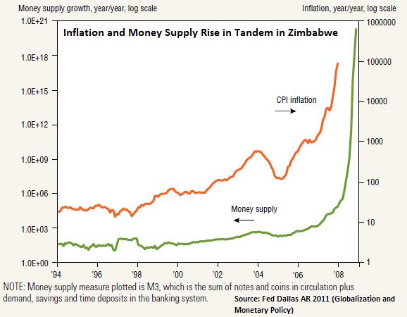 Zimbabwe Start Printing Money