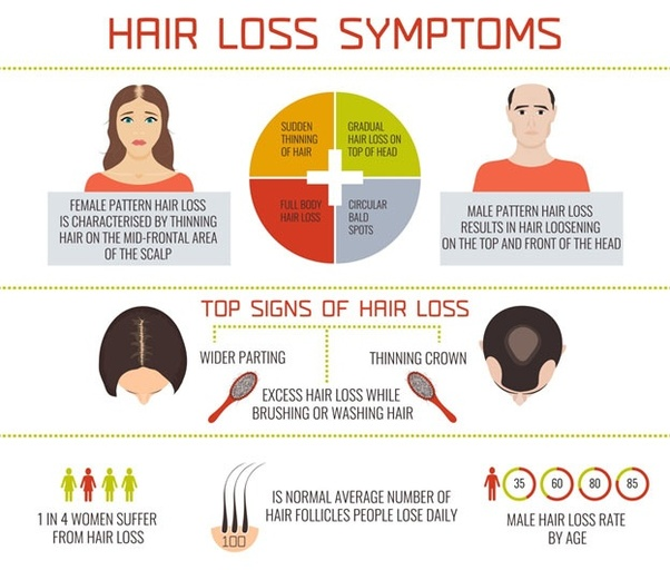 What is the best treatment for hair loss? - Quora