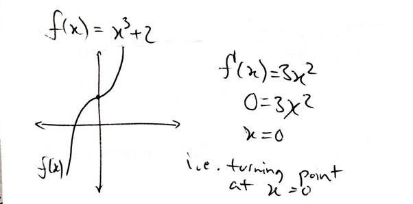 How I find the turning point of a quadratic equation? - Quora