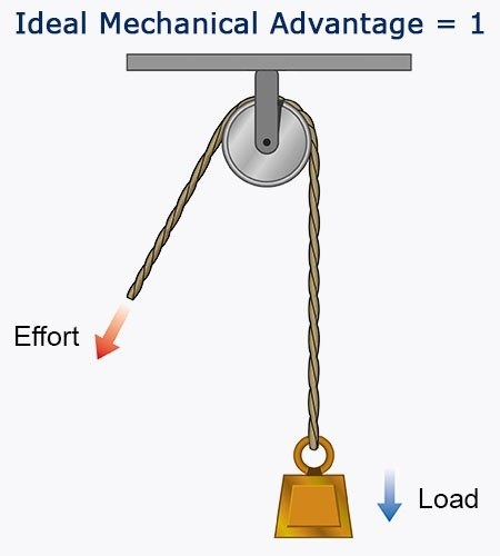 What is an example of a single pulley system Quora