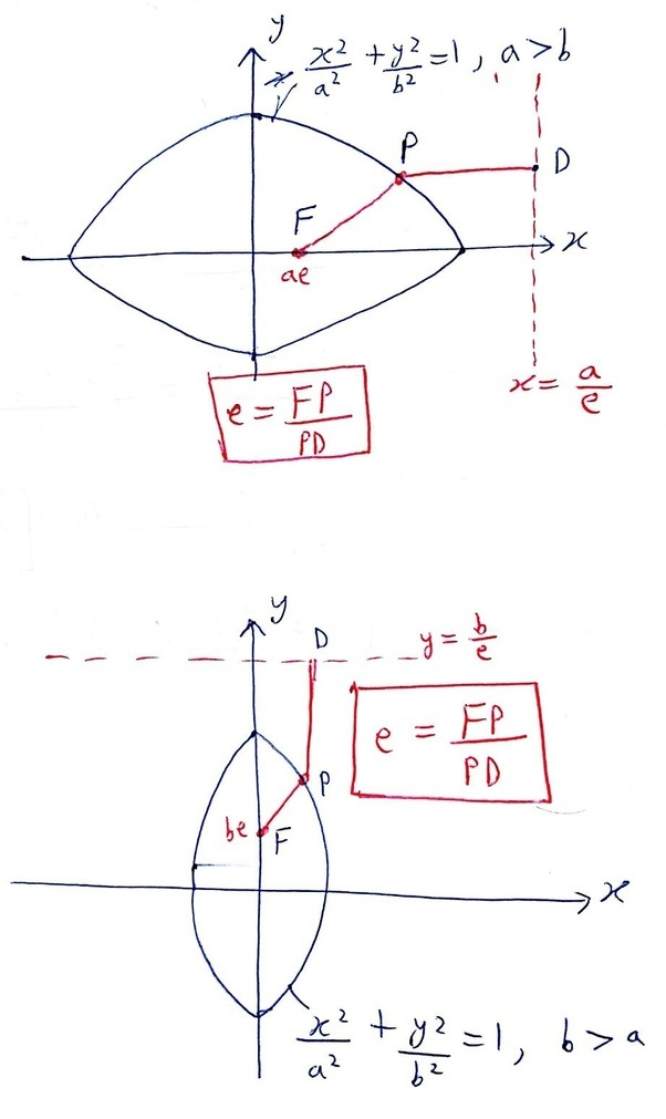 What Is The Eccentricity Of A Ellipse Quora