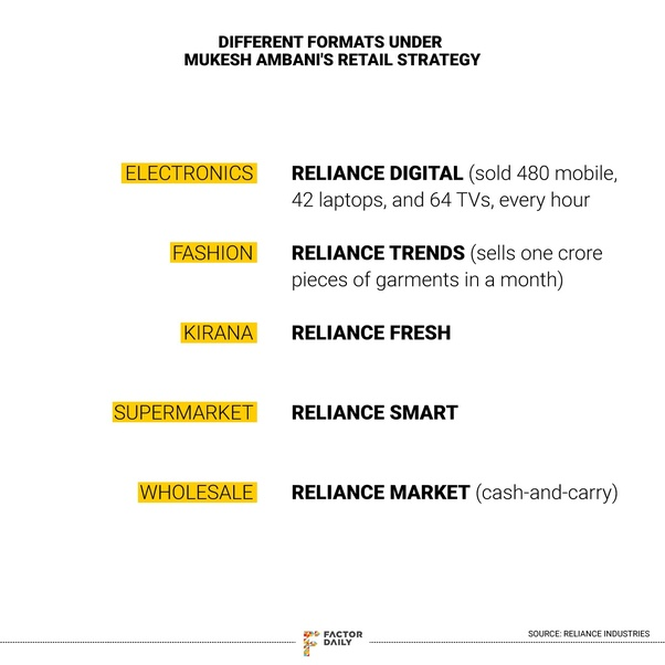 How does reliance Jio's e commerce entry will benefit for