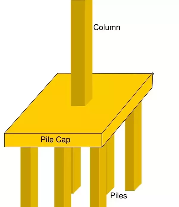 What is the difference between pile and pier foundation quora water also do not have any bearing capacity so we need piles when we have to construct underwater structures then we have to construct caisson solutioingenieria Image collections