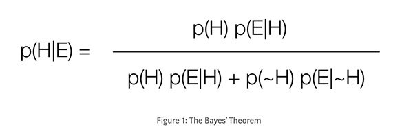 What is an intuitive explanation of Bayes' Rule? - Quora