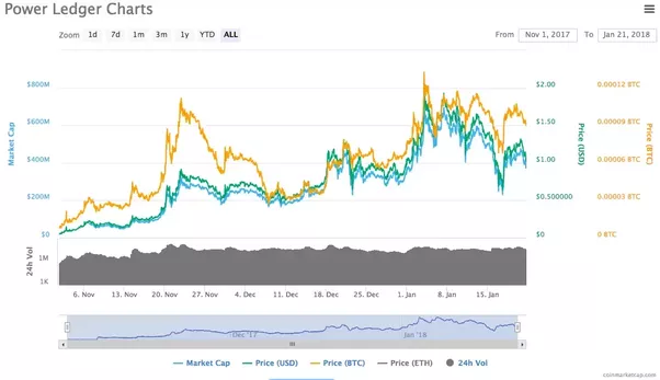 future value of cryptocurrency market