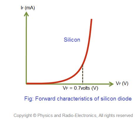 explain vt characteristics of a diode along its operation in forward rh quora com