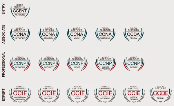 What are the different CCNA-related certifications? - Quora