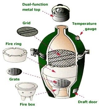 Is The Big Green Egg Grill Worth It Quora