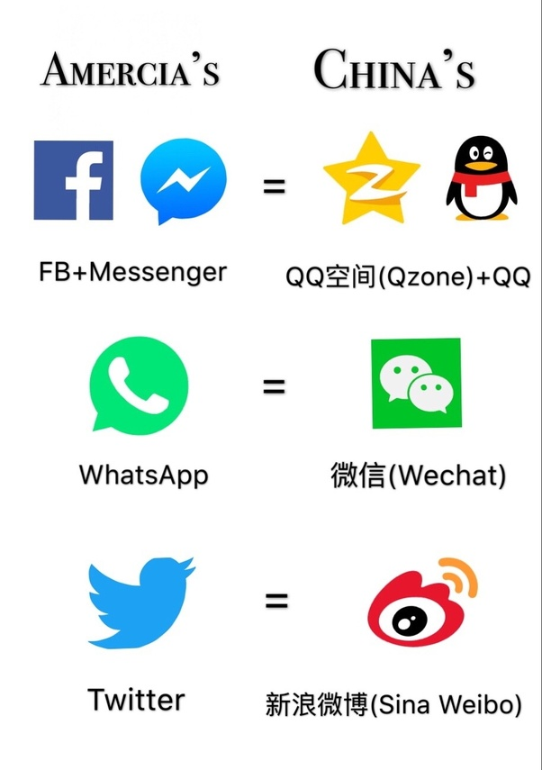 Why is Facebook banned in China? - Quora