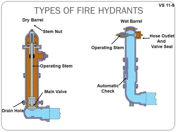 How Does A Fire Hydrant Function Quora