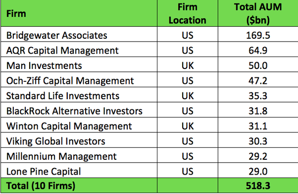 What is the biggest hedge fund in the world by AUM? - Quora