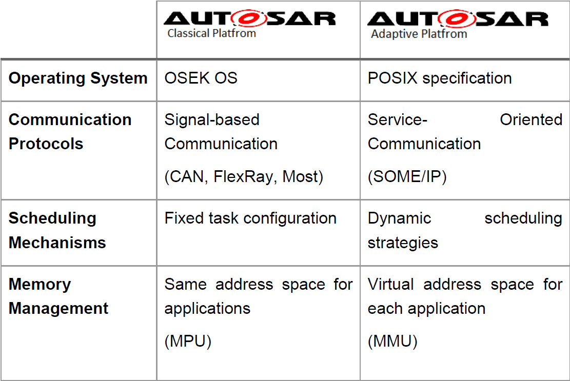 What is the difference between the Adaptive Autosar platform