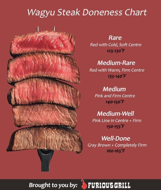 What S The Difference Between Rare Medium And Well Done Steak