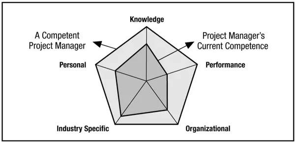 how to improve my contemporary management skills How do you reward and maintain your human resources  management is the process of identifying,  skills to improve 6 to be an accurate measure of performance, .
