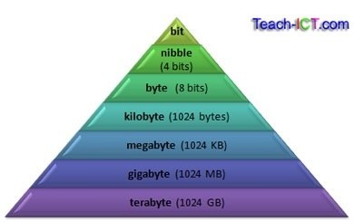 A Gigabyte Is Much Bigger Than A Megabyte