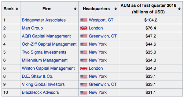 What's the largest hedge fund in 2019? - Quora