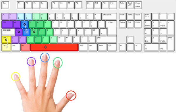 How hard is it to adapt to mouse and keyboard for gaming? - Quora