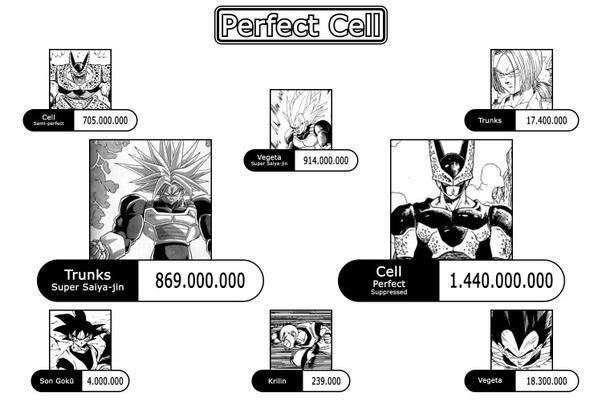 What Are All Of The Dbz Power Levels Quora Hij vindt ze allemaal en wordt onsterfelijk. what are all of the dbz power levels