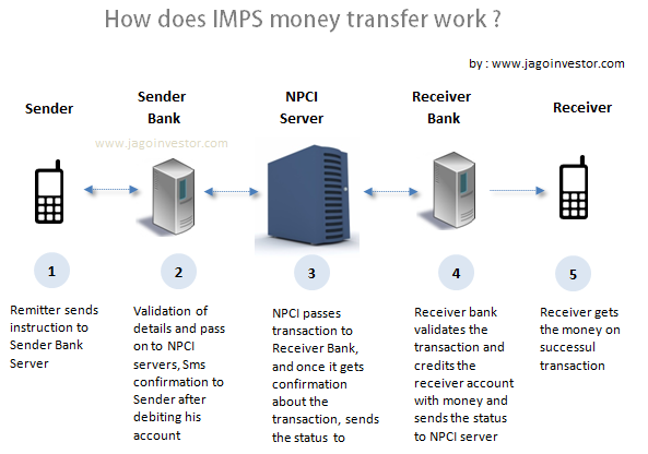 Why are there different systems of money transfer like RTGS, NEFT and IMPS?