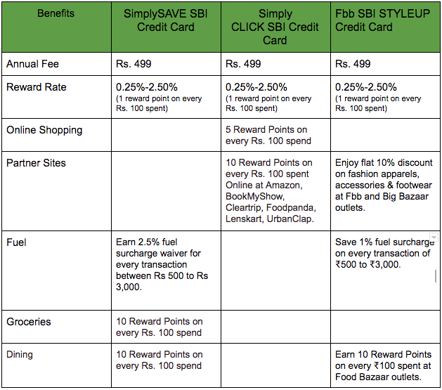Which is the best SBI credit card for shopping? - Quora