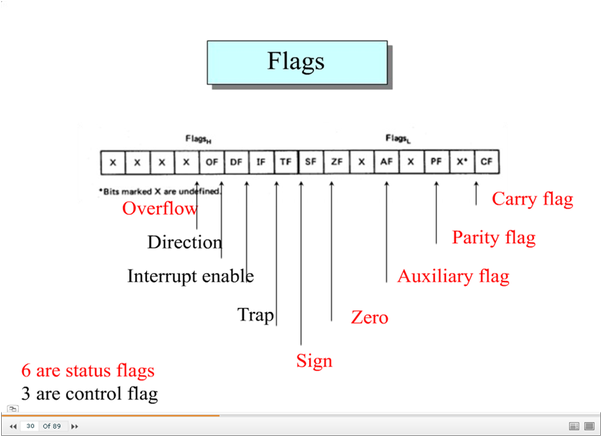 What are the functions of flag registers in 8086