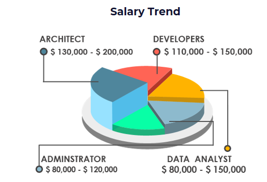 What does the salesforce admin certification cost in india? - Quora