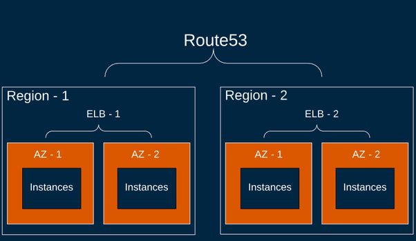 Is the AWS multi-region load balancing configuration