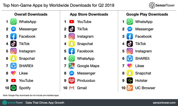 In which country is Tik Tok (app) popular? - Quora
