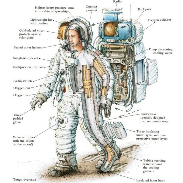 How Long Does Air Last In A Spacesuit?