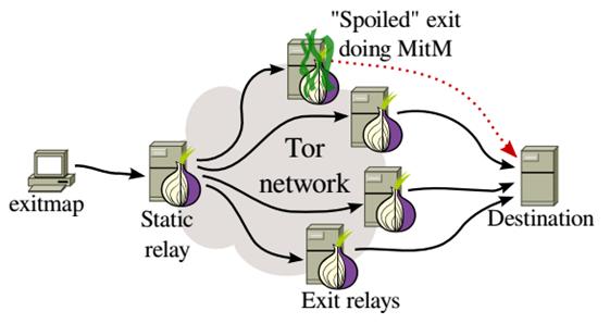 Dans quels cas certaines personnes ont-elles réussi à pirater le réseau Tor?