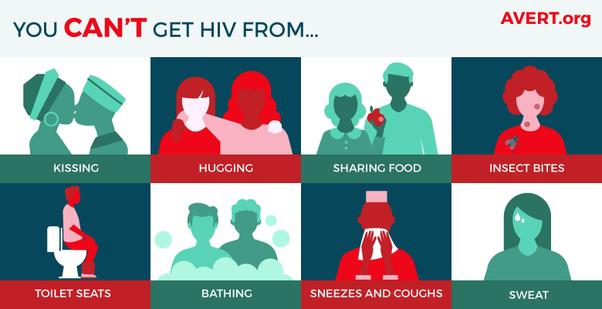 Hiv transmitted through-1492