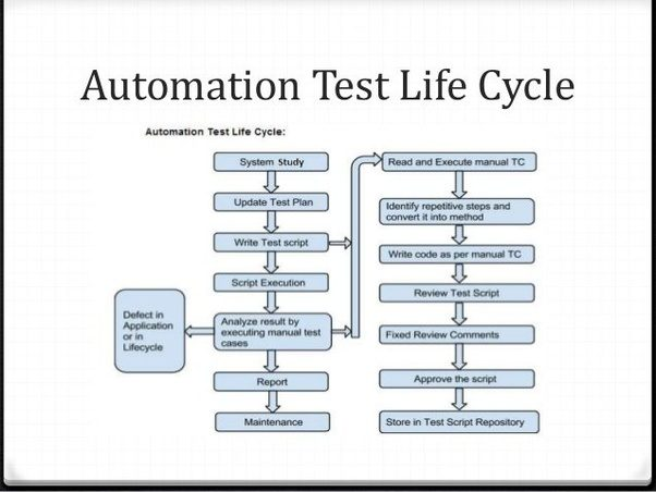 What are the Challenges you faced in Selenium automation