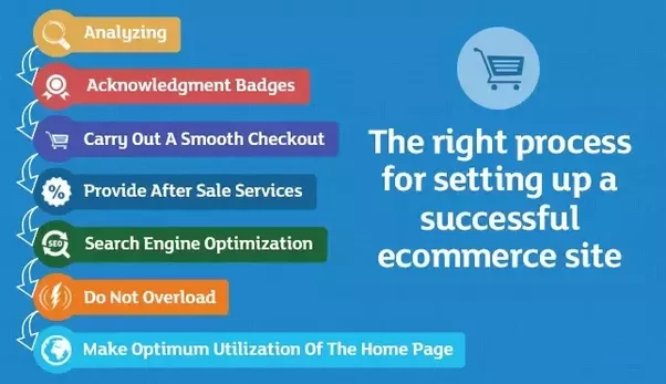 what are the steps involved in developing an online store in india