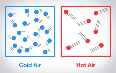 Why Does Heat Cause Distortions In The Air Quora